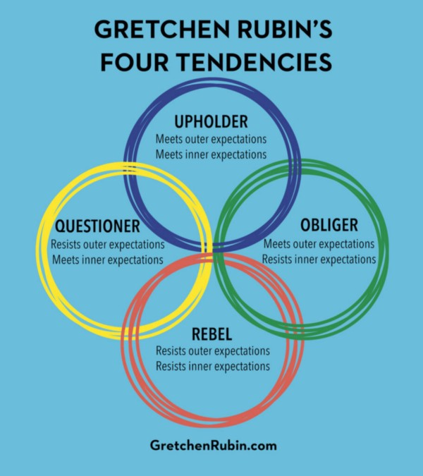 Gretchin Rubin's four tendencies chart